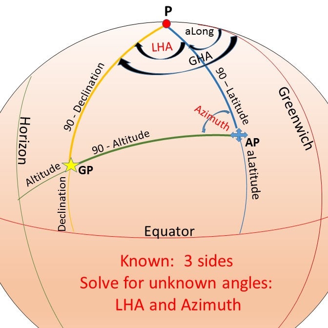 Celestial navigation: the missing introduction